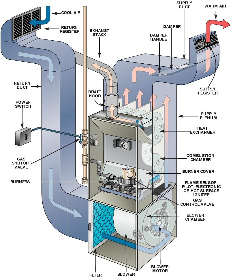 Downflow Furnace Diagram